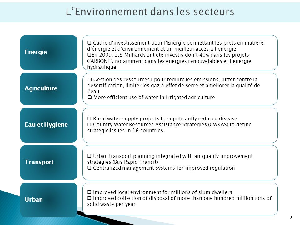 LEnvironnement dans les secteurs Energie Cadre dInvestissement pour lEnergie permettant les prets en matiere dénergie et denvironnement et un meilleur acces a lenergie En 2009, 2.8 Milliards ont ete investis dont 40% dans les projets CARBONE, notamment dans les energies renouvelables et lenergie hydraulique Eau et Hygiene Agriculture Gestion des ressources l pour reduire les emissions, lutter contre la desertification, limiter les gaz à effet de serre et ameliorer la qualité de leau More efficient use of water in irrigated agriculture Rural water supply projects to significantly reduced disease Country Water Resources Assistance Strategies (CWRAS) to define strategic issues in 18 countries Transport Urban Improved local environment for millions of slum dwellers Improved collection of disposal of more than one hundred million tons of solid waste per year Urban transport planning integrated with air quality improvement strategies (Bus Rapid Transit) Centralized management systems for improved regulation 8