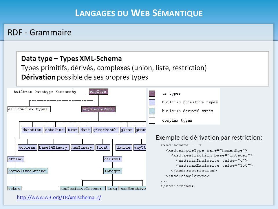 L ANGAGES DU W EB S ÉMANTIQUE RDF - Grammaire Data type – Types XML-Schema Types primitifs, dérivés, complexes (union, liste, restriction) Dérivation