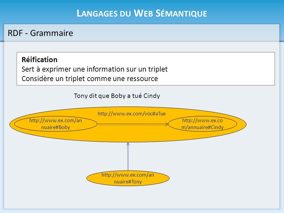 L ANGAGES DU W EB S ÉMANTIQUE RDF - Grammaire Réification Sert à exprimer une information sur un triplet Considère un triplet comme une ressource Tony