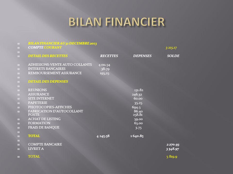 BILAN FINANCIER AU 31 DECEMBRE 2013 COMPTE COURANT 3 215.17 DETAIL DES RECETTES RECETTES DEPENSES SOLDE ADHESIONS-VENTE AUTO COLLANTS 4 011.54 INTERETS BANCAIRES 38.79 REMBOURSEMENT ASSURANCE 195,25 DETAIL DES DEPENSES REUNIONS 131.82 ASSURANCE 246.32 SITE INTERNET 60.00 PAPETERIE 35.25 PHOTOCOPIES-AFFICHES 694.5 FABRICATION D AUTOCOLLANT 86.40 POSTE 258.81 ACHAT DE LISTING 59.00 FORMATION 65.00 FRAIS DE BANQUE 3.75 TOTAL 4 245.58 1 640.85 COMPTE BANCAIRE 2 270.93 LIVRET A 3 548.97 TOTAL 5 819.9