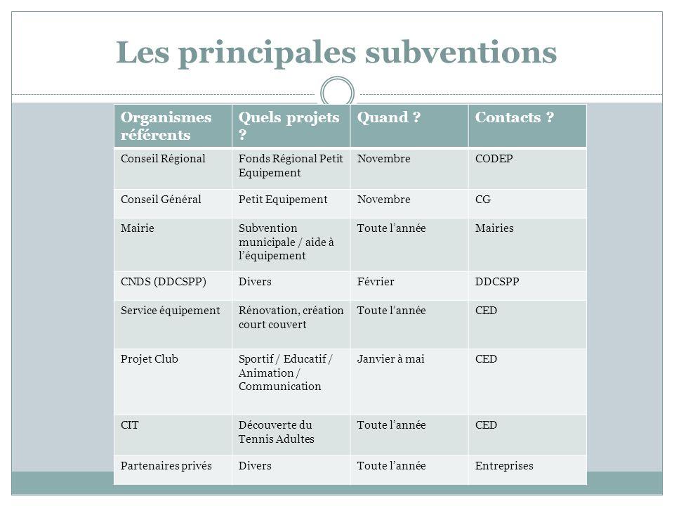 Les principales subventions Organismes référents Quels projets .