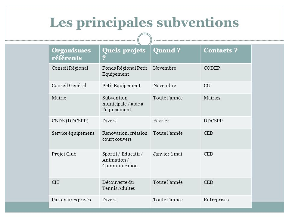 Les principales subventions Organismes référents Quels projets ? Quand ?Contacts ? Conseil RégionalFonds Régional Petit Equipement NovembreCODEP Conse