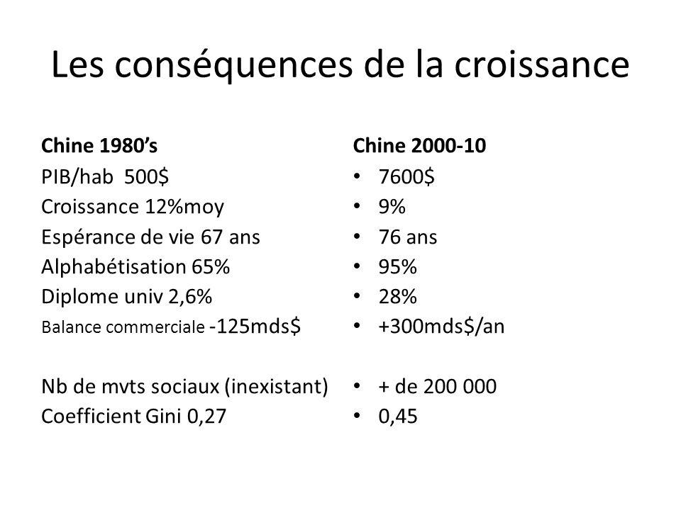 Les conséquences de la croissance Chine 1980s PIB/hab 500$ Croissance 12%moy Espérance de vie 67 ans Alphabétisation 65% Diplome univ 2,6% Balance com