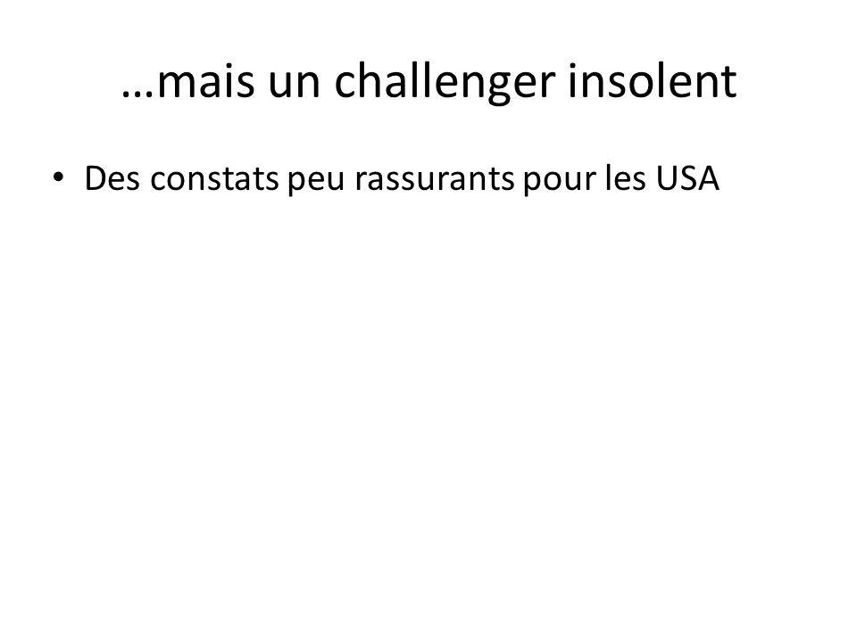 …mais un challenger insolent Des constats peu rassurants pour les USA