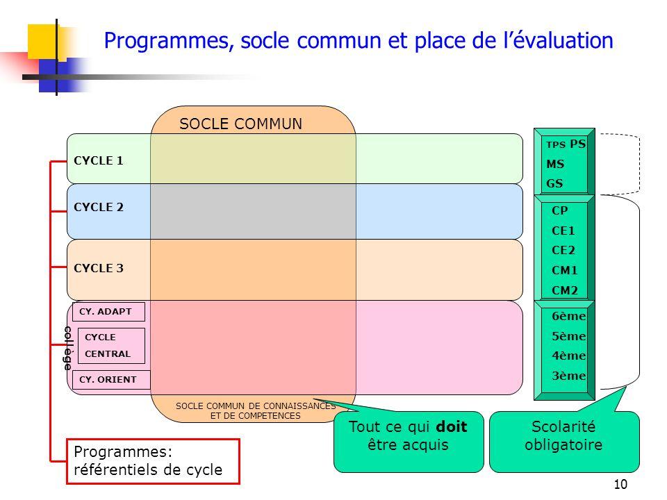 10 6ème 5ème 4ème 3ème CP CE1 CE2 CM1 CM2 TPS PS MS GS CYCLE 1 CYCLE 2 CYCLE 3 collège CY. ADAPT CYCLE CENTRAL CY. ORIENT SOCLE COMMUN SOCLE COMMUN DE