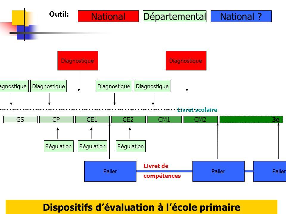 12 GSCPCE1CE2CM1CM2 3e Diagnostique Palier Diagnostique Régulation NationalDépartementalNational ? Livret de compétences Livret scolaire Diagnostique