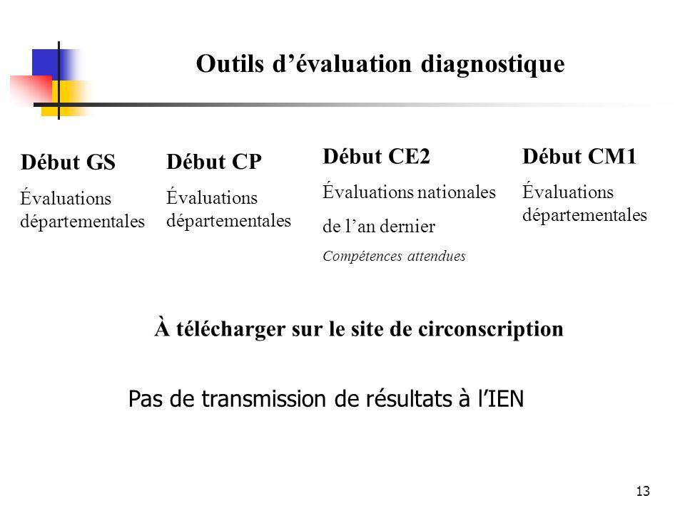 13 À télécharger sur le site de circonscription Outils dévaluation diagnostique Début CP Évaluations départementales Début CE2 Évaluations nationales