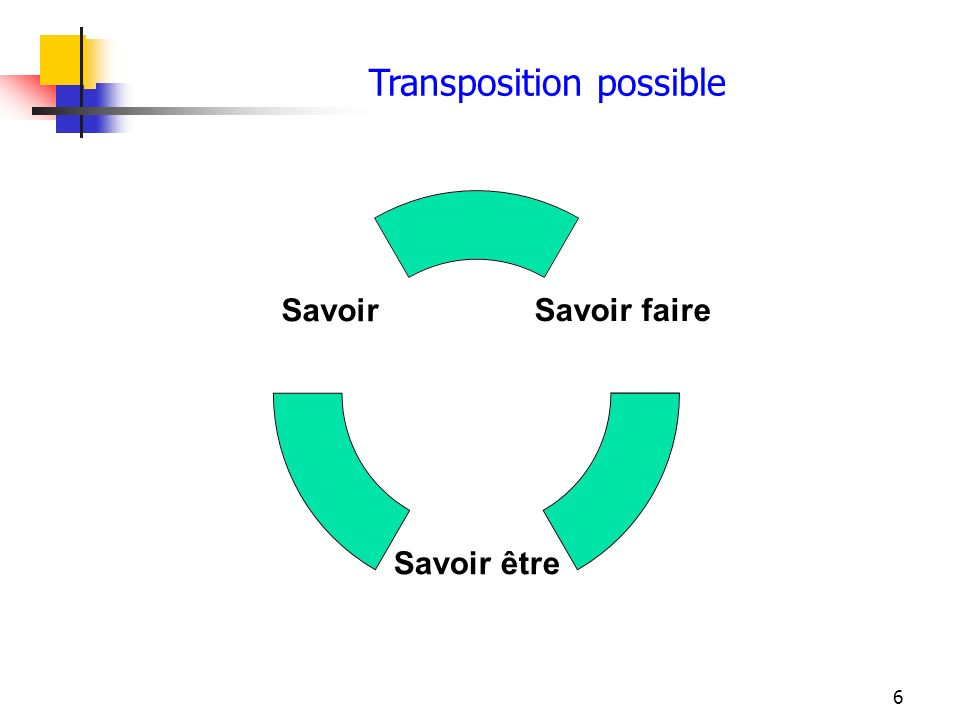 6 Transposition possible Savoir faire Savoir être Savoir
