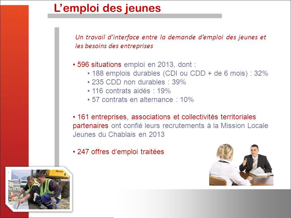 Lemploi des jeunes Un travail dinterface entre la demande demploi des jeunes et les besoins des entreprises 596 situations emploi en 2013, dont : 188