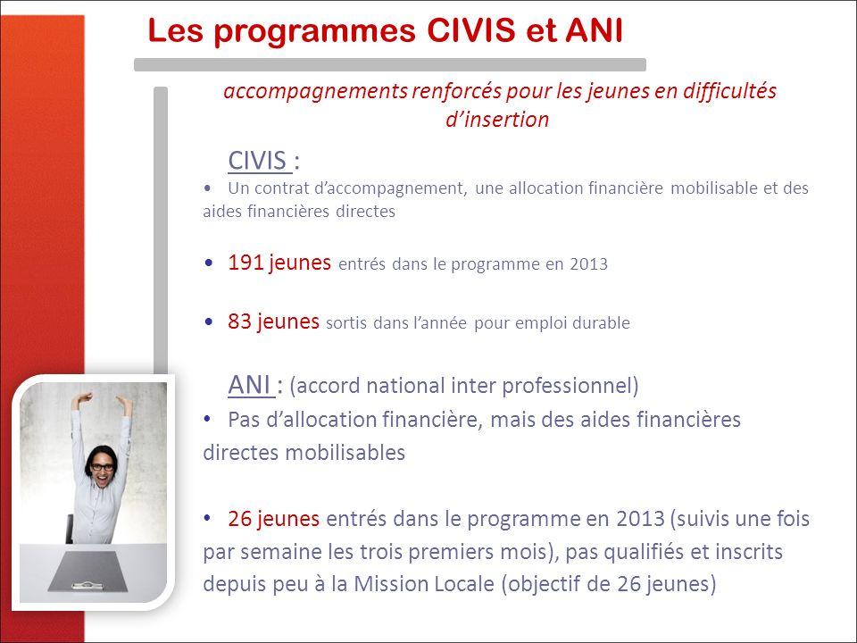 accompagnements renforcés pour les jeunes en difficultés dinsertion Les programmes CIVIS et ANI CIVIS : Un contrat daccompagnement, une allocation fin