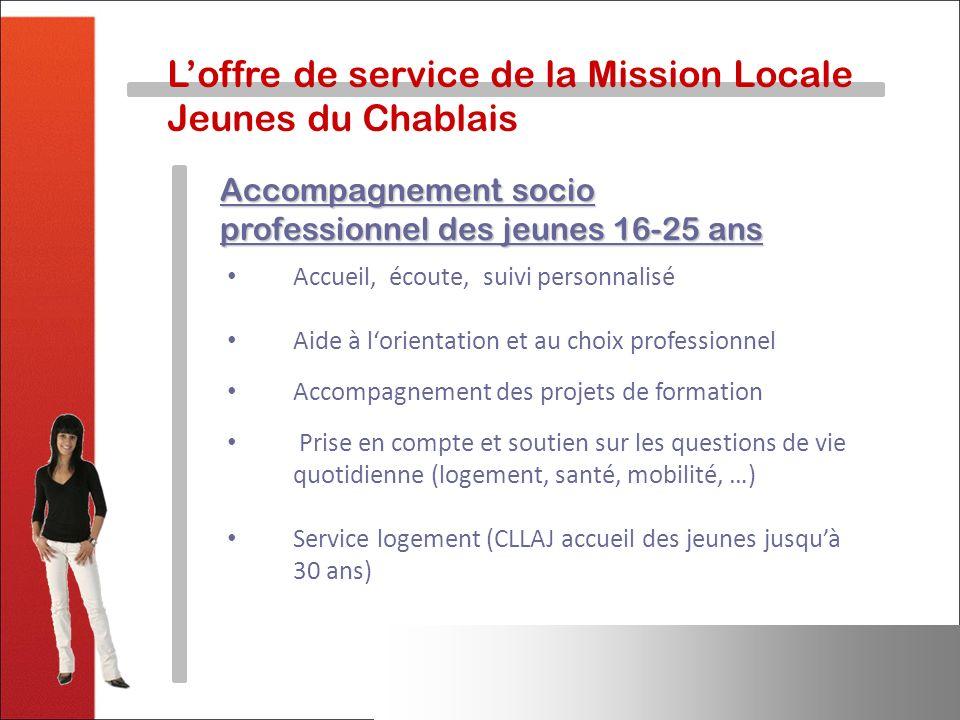 Loffre de service de la Mission Locale Jeunes du Chablais Accompagnement socio professionnel des jeunes 16-25 ans Accueil, écoute, suivi personnalisé