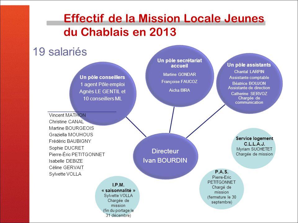 Effectif de la Mission Locale Jeunes du Chablais en 2013 Directeur Ivan BOURDIN Un pôle secrétariat accueil Martine GONDAR Françoise FAUCOZ Aicha BIRA