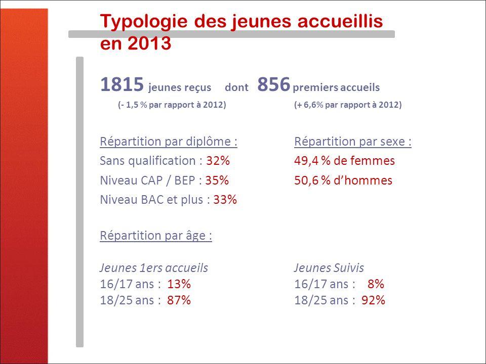 Typologie des jeunes accueillis Répartition par canton : Thonon : 60% Evian : 22% Douvaine : 10% Le Biot : 4,5% Abondance : 3,5% Laccompagnement individualisé En 2013, 9 382 contacts (ateliers, entretiens, courriers) 5,2 contacts par jeune 6580 entretiens en face à face (+5% par rapport à 2012) 6 580 propositions, dont : 63,4% concernent lemploi 21,2% concernent lorientation - formation 11,5% concernent la vie quotidienne (santé, logement…) Abondance