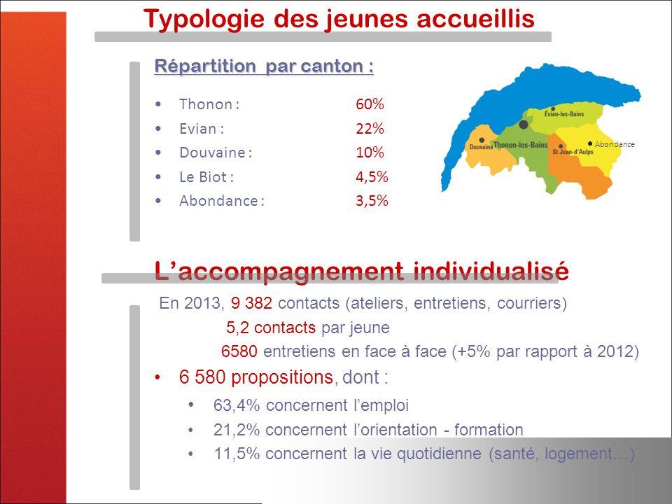 Typologie des jeunes accueillis Répartition par canton : Thonon : 60% Evian : 22% Douvaine : 10% Le Biot : 4,5% Abondance : 3,5% Laccompagnement indiv