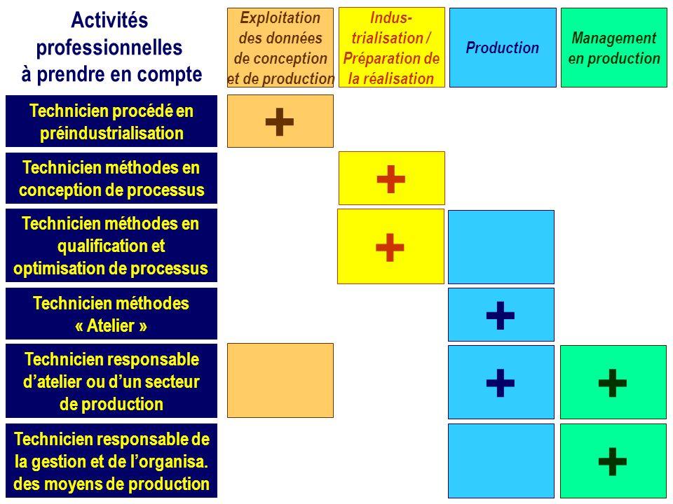 Technicien procédé en préindustrialisation Technicien méthodes en conception de processus Technicien méthodes en qualification et optimisation de proc