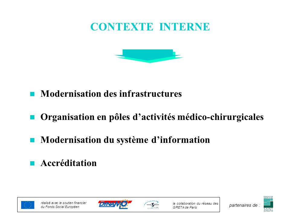 CONTEXTE INTERNE n Modernisation des infrastructures n Organisation en pôles dactivités médico-chirurgicales n Modernisation du système dinformation n