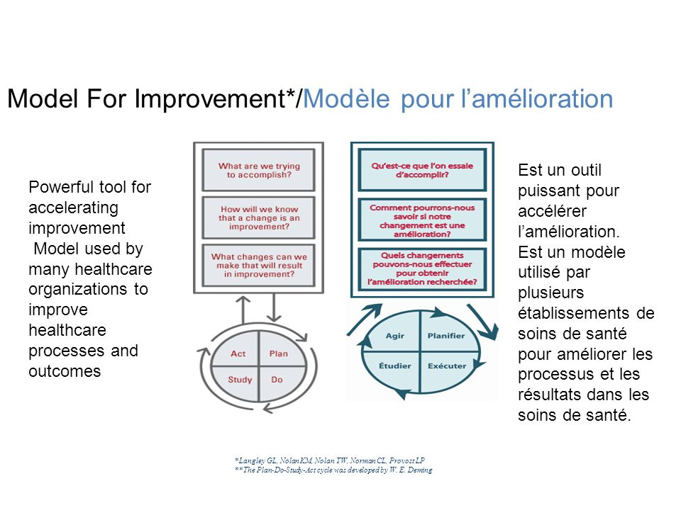 Model For Improvement*/Modèle pour lamélioration *Langley GL, Nolan KM, Nolan TW, Norman CL, Provost LP **The Plan-Do-Study-Act cycle was developed by