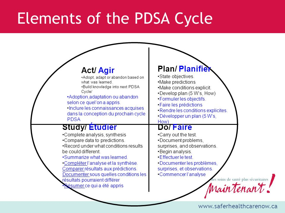 www.saferhealthcarenow.ca Elements of the PDSA Cycle Plan/ Planifier State objectives. Make predictions Make conditions explicit. Develop plan (5 Ws,