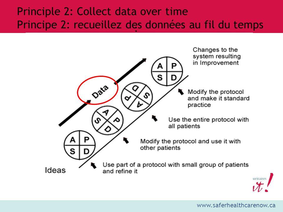 www.saferhealthcarenow.ca : Principle 2: Collect data over time Principe 2: recueillez des données au fil du temps