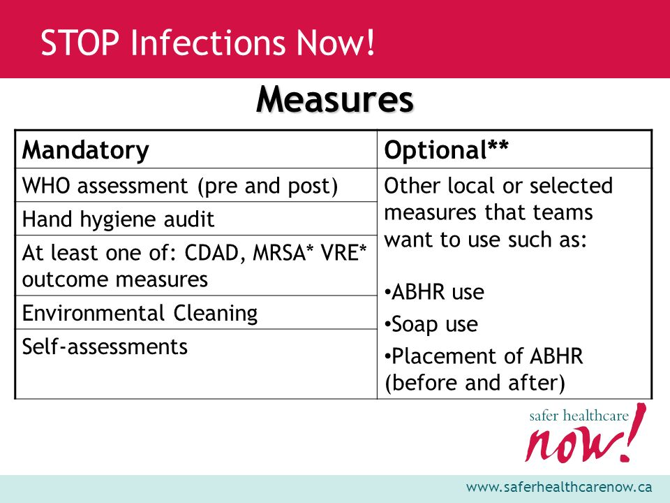 www.saferhealthcarenow.ca STOP Infections Now!Measures MandatoryOptional** WHO assessment (pre and post)Other local or selected measures that teams wa