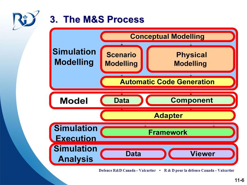Defence R&D Canada – Valcartier R & D pour la défense Canada – Valcartier 3. The M&S Process 11-6