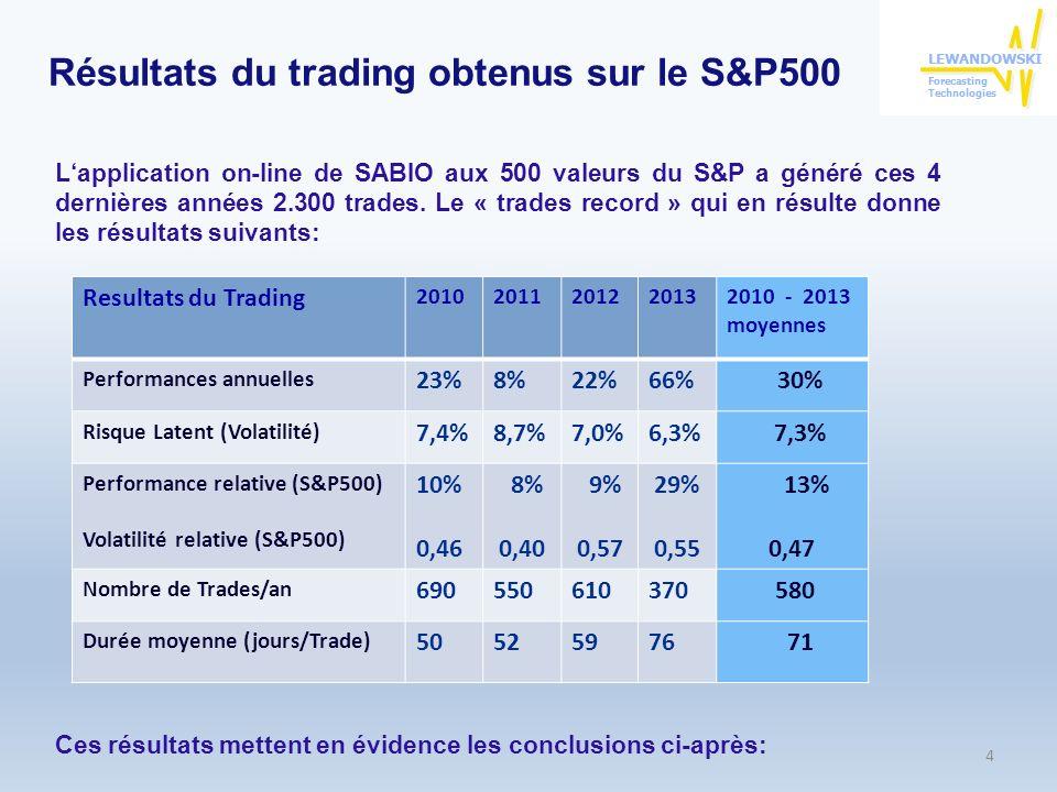 Lapport de SABIO aux Investisseurs exigeants Les résultats détaillés des 2.300 trades effectués ces dernières 4 années, sont parfaitement documentés et accessible à tout moment pour un control exhaustif et rigoureux de leur validité.