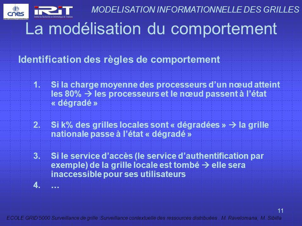 ECOLE GRID5000 Surveillance de grille :Surveillance contextuelle des ressources distribuées. M. Ravelomana, M. Sibilla 11 La modélisation du comportem