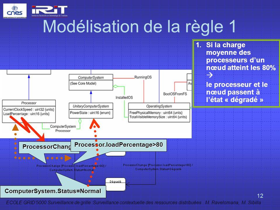 ECOLE GRID5000 Surveillance de grille :Surveillance contextuelle des ressources distribuées. M. Ravelomana, M. Sibilla 12 Modélisation de la règle 1 1
