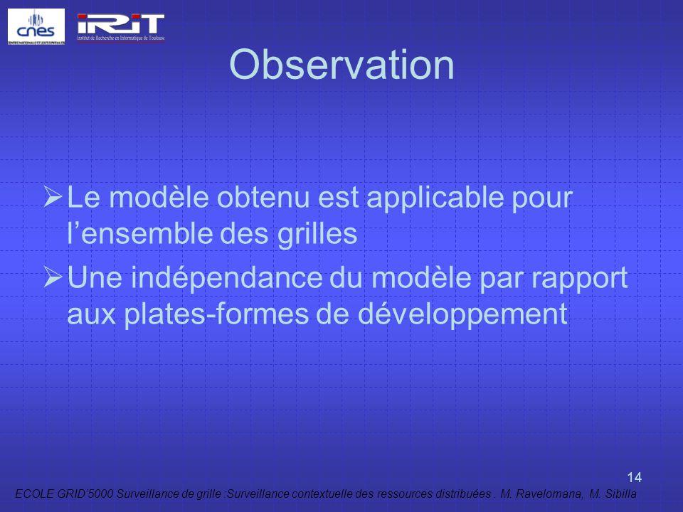 ECOLE GRID5000 Surveillance de grille :Surveillance contextuelle des ressources distribuées. M. Ravelomana, M. Sibilla 14 Observation Le modèle obtenu