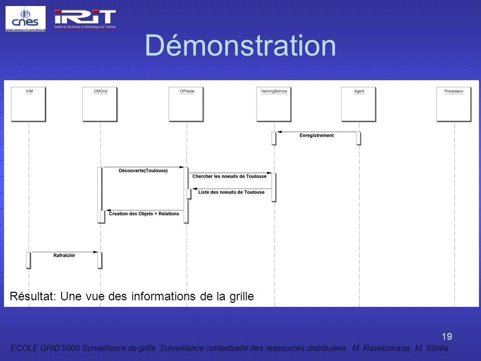 ECOLE GRID5000 Surveillance de grille :Surveillance contextuelle des ressources distribuées. M. Ravelomana, M. Sibilla 19 Démonstration Résultat: Une