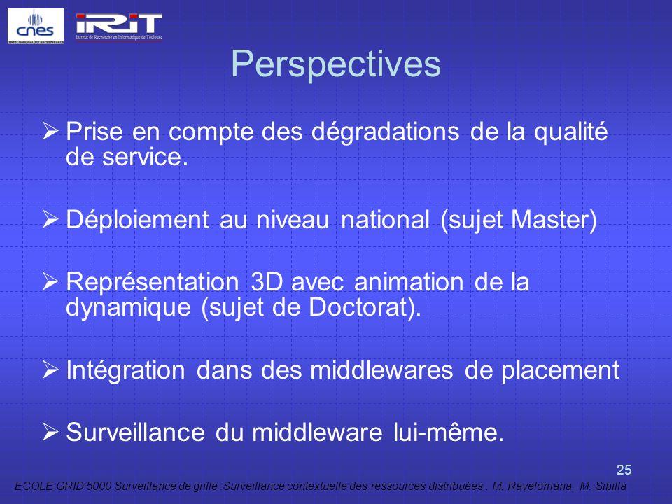 ECOLE GRID5000 Surveillance de grille :Surveillance contextuelle des ressources distribuées. M. Ravelomana, M. Sibilla 25 Perspectives Prise en compte