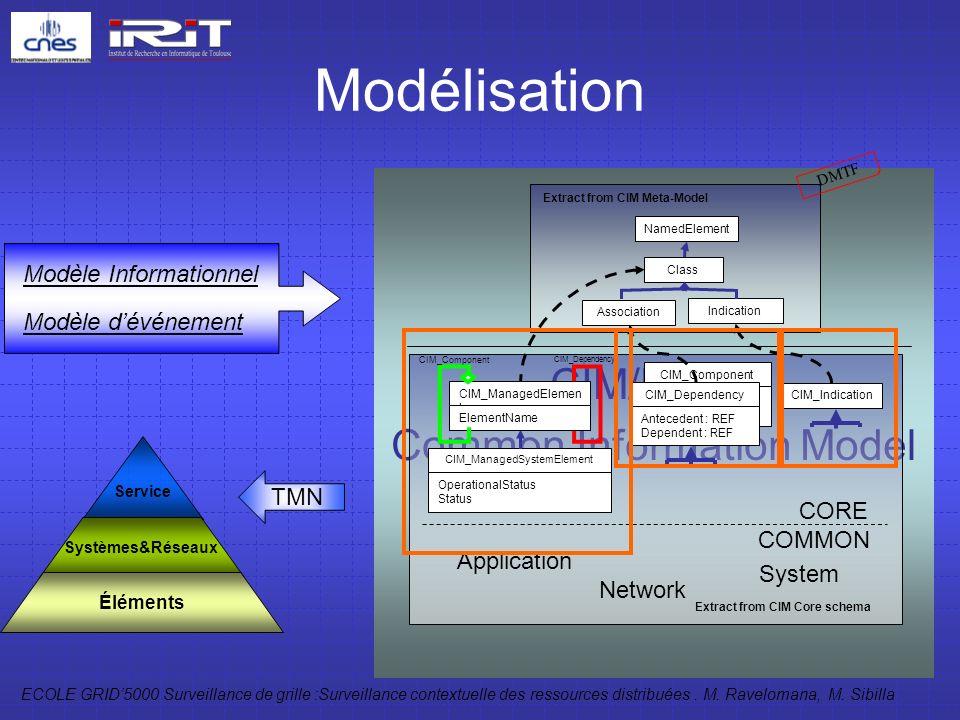 ECOLE GRID5000 Surveillance de grille :Surveillance contextuelle des ressources distribuées. M. Ravelomana, M. Sibilla 5 Modélisation CIM/DMTF Common