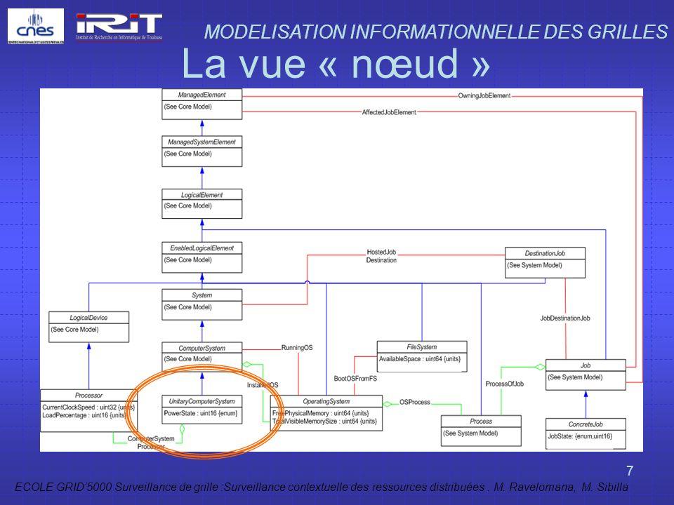 ECOLE GRID5000 Surveillance de grille :Surveillance contextuelle des ressources distribuées. M. Ravelomana, M. Sibilla 7 La vue « nœud » MODELISATION