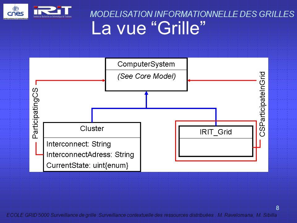 ECOLE GRID5000 Surveillance de grille :Surveillance contextuelle des ressources distribuées. M. Ravelomana, M. Sibilla 8 La vue Grille MODELISATION IN