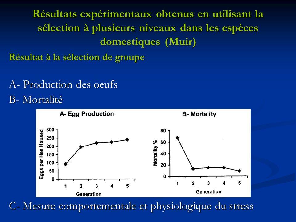 Résultats expérimentaux obtenus en utilisant la sélection à plusieurs niveaux dans les espèces domestiques (Muir) Résultat à la sélection de groupe A-