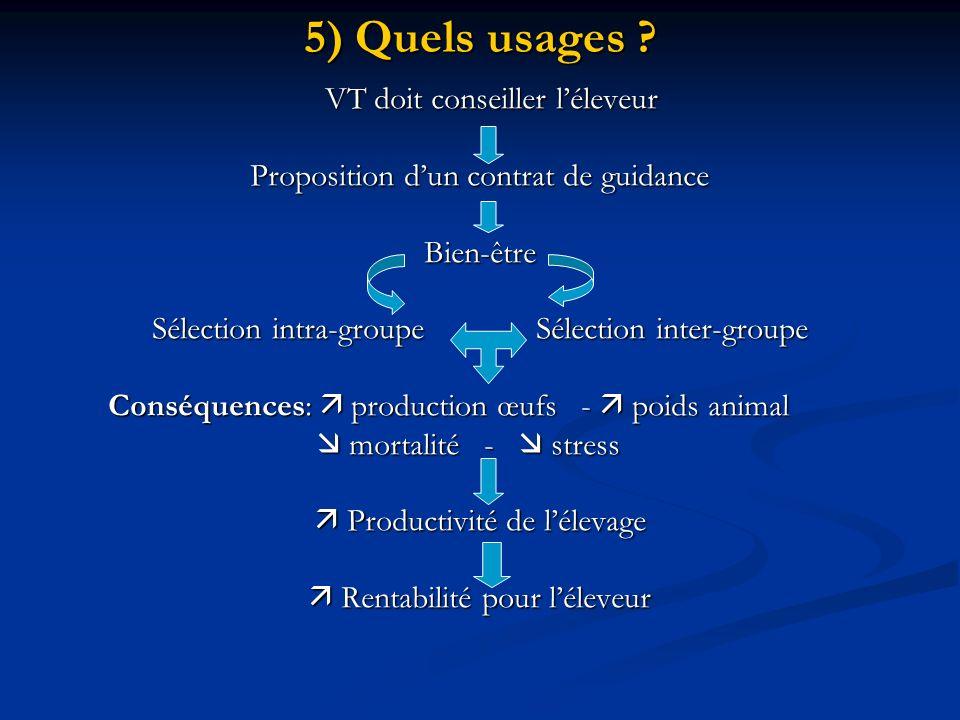 5) Quels usages ? VT doit conseiller léleveur VT doit conseiller léleveur Proposition dun contrat de guidance Bien-être Sélection intra-groupeSélectio