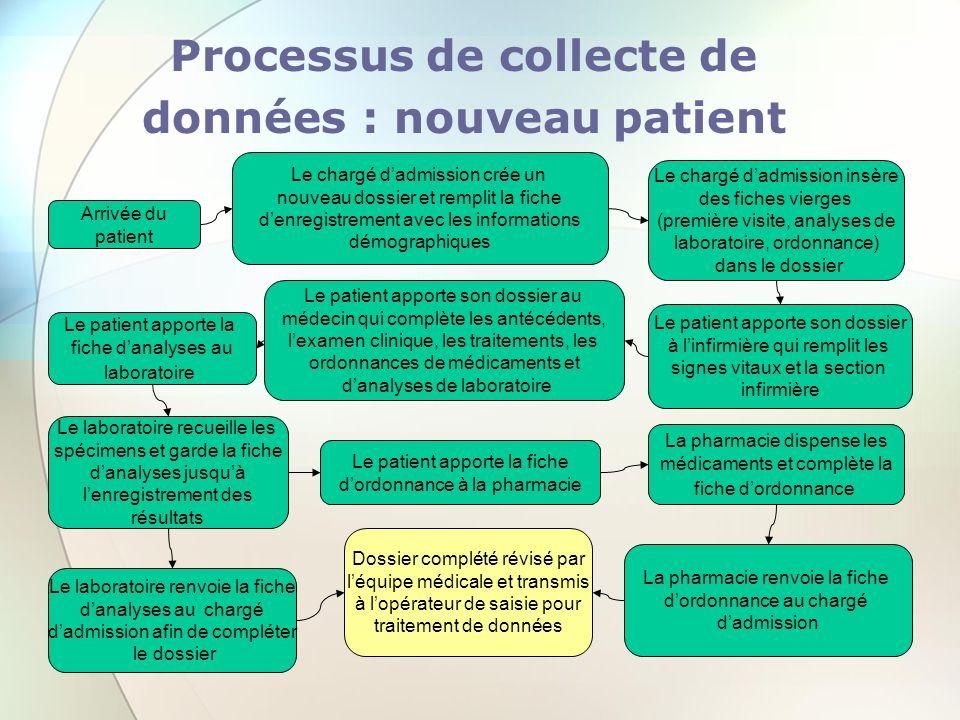 Processus de collecte de données : nouveau patient Arrivée du patient Le chargé dadmission crée un nouveau dossier et remplit la fiche denregistrement
