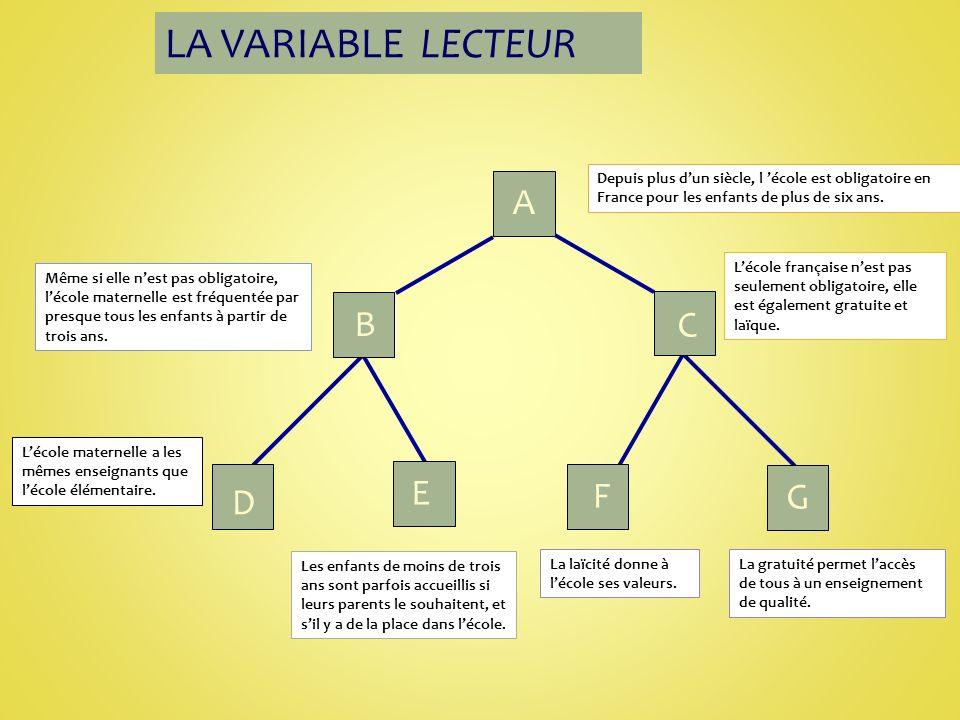 A B C D E F G Depuis plus dun siècle, l école est obligatoire en France pour les enfants de plus de six ans.