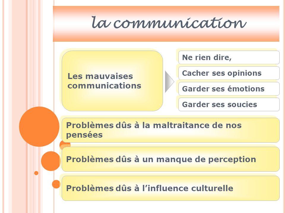 Les différents nivaux de la communication Niveau 1: Les clichés Bonne Journée Pas mal, et vous.