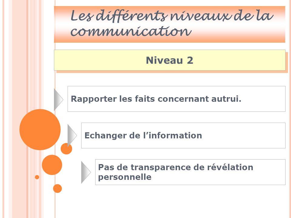 Les différents niveaux de la communication Niveau 3 Nous exprimons nos opinions, nos jugements de valeur, nos pensées, nos convictions.