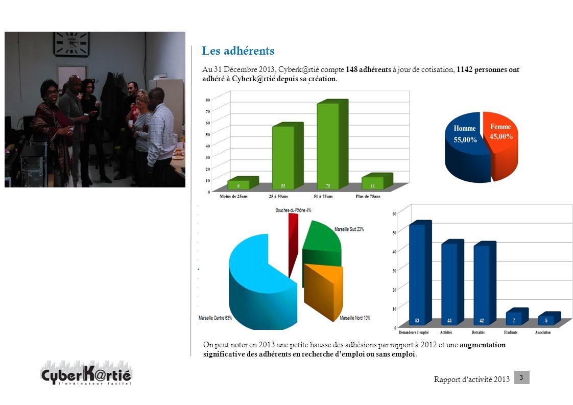 Les adhérents Au 31 Décembre 2013, Cyberk@rtié compte 148 adhérents à jour de cotisation, 1142 personnes ont adhéré à Cyberk@rtié depuis sa création.