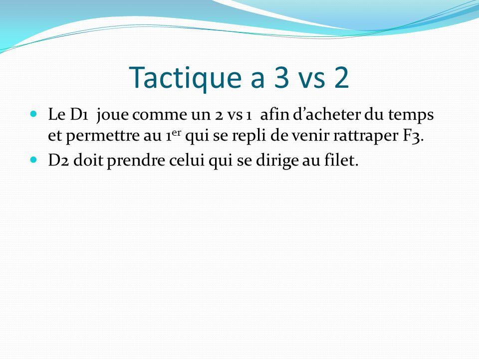 Tactique a 3 vs 2 Le D1 joue comme un 2 vs 1 afin dacheter du temps et permettre au 1 er qui se repli de venir rattraper F3. D2 doit prendre celui qui