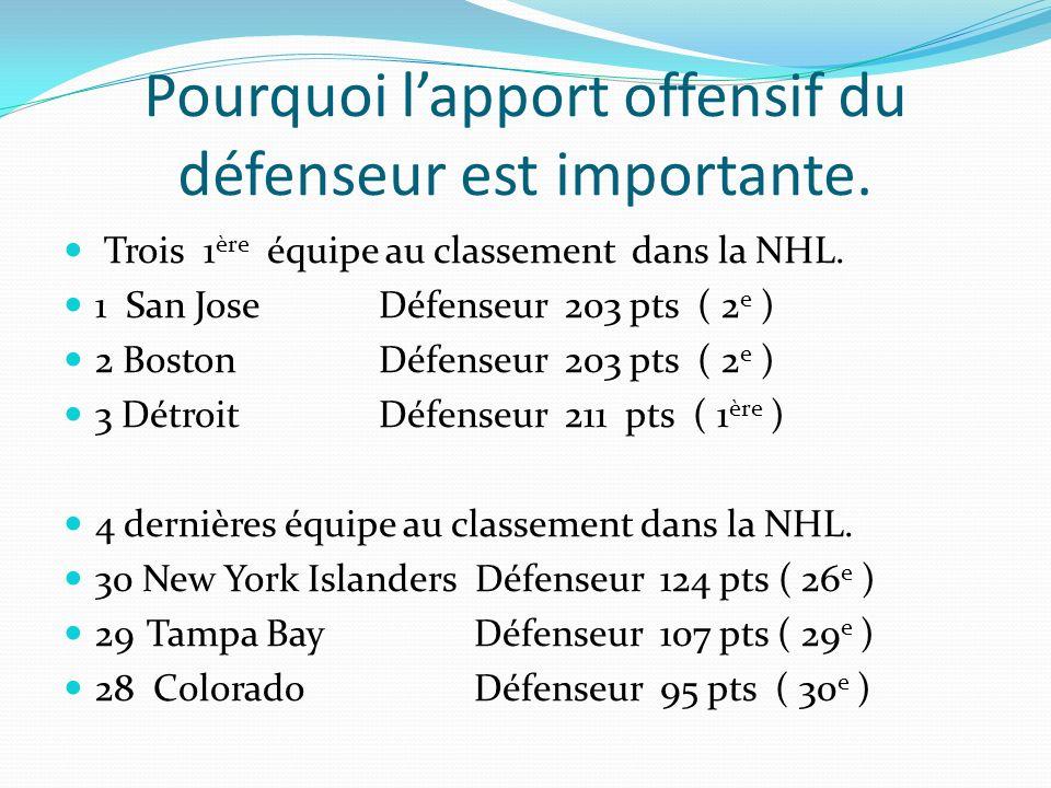 Pourquoi lapport offensif du défenseur est importante. Trois 1 ère équipe au classement dans la NHL. 1 San JoseDéfenseur 203 pts ( 2 e ) 2 BostonDéfen