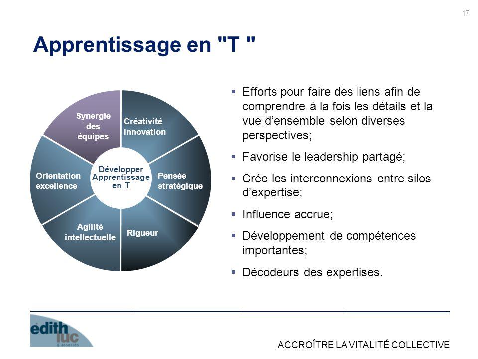ACCROÎTRE LA VITALITÉ COLLECTIVE 17 Apprentissage en T Efforts pour faire des liens afin de comprendre à la fois les détails et la vue densemble selon diverses perspectives; Favorise le leadership partagé; Crée les interconnexions entre silos dexpertise; Influence accrue; Développement de compétences importantes; Décodeurs des expertises.