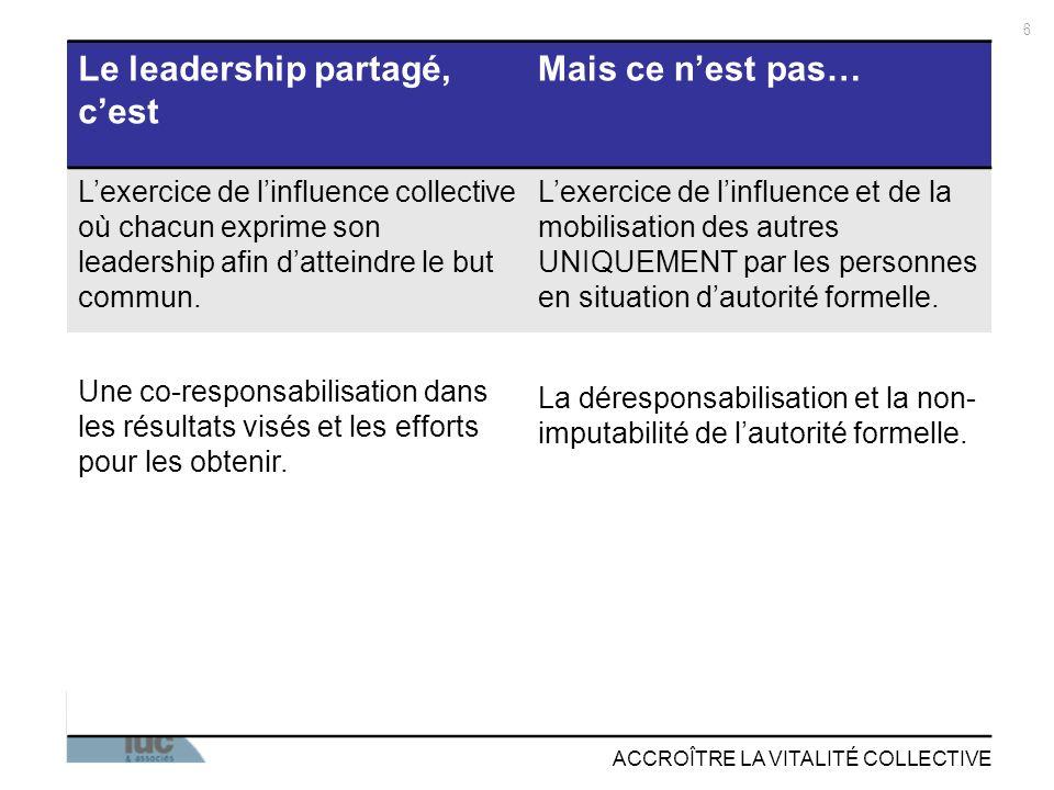 ACCROÎTRE LA VITALITÉ COLLECTIVE Le leadership partagé, cest Mais ce nest pas… Lexercice de linfluence collective où chacun exprime son leadership afin datteindre le but commun.