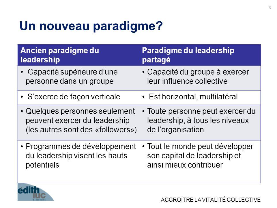 ACCROÎTRE LA VITALITÉ COLLECTIVE Ancien paradigme du leadership Paradigme du leadership partagé Capacité supérieure dune personne dans un groupe Capac