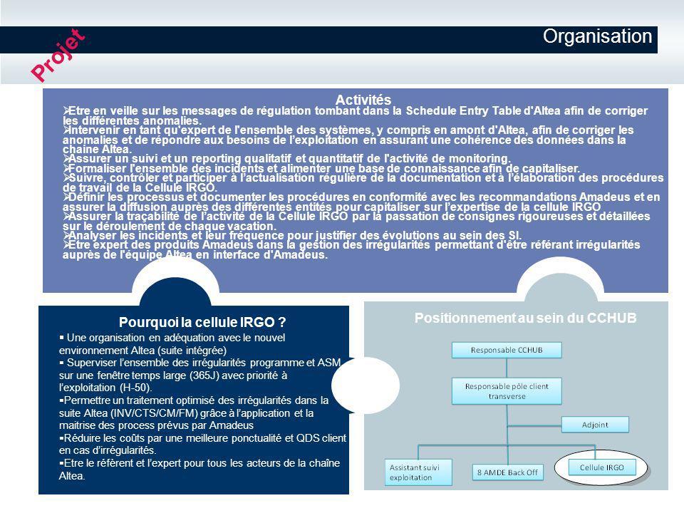 Organisation Activités Etre en veille sur les messages de régulation tombant dans la Schedule Entry Table d'Altea afin de corriger les différentes ano