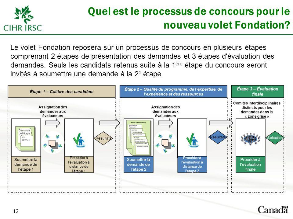 12 Quel est le processus de concours pour le nouveau volet Fondation.