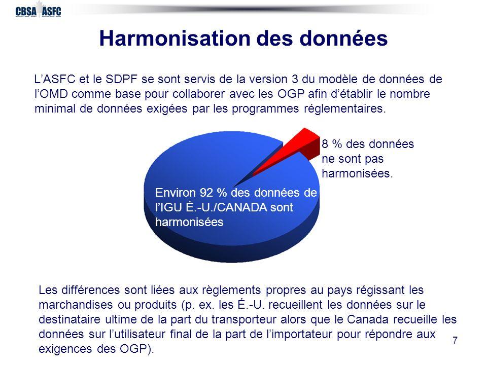 7 Harmonisation des données LASFC et le SDPF se sont servis de la version 3 du modèle de données de lOMD comme base pour collaborer avec les OGP afin détablir le nombre minimal de données exigées par les programmes réglementaires.