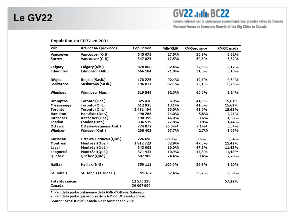 Le GV22
